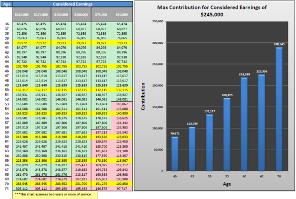 Max Contributions
