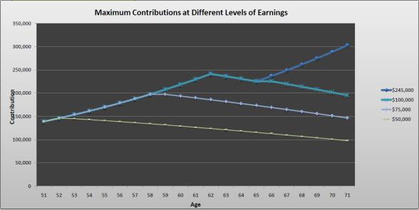 Max Contribution Chart