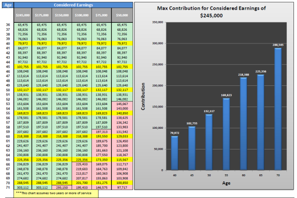2011 Max Contributions