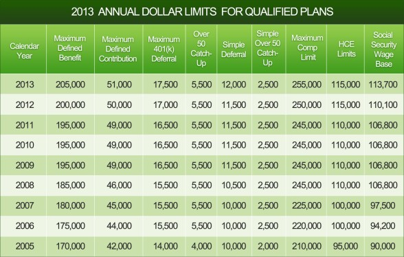 2013 Annual Dollar Limits