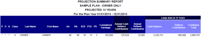 Owner Only Cash Balance Plan - Projection Summary Report