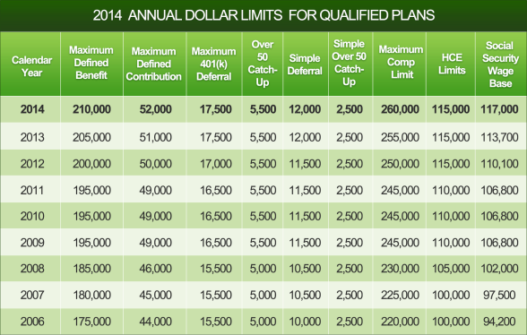 2014_Dollar-Limits_table